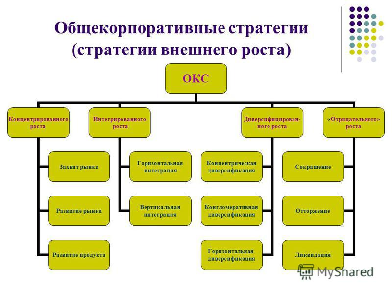 Общекорпоративные стратегии (стратегии внешнего роста) ОКС Концентрированного роста Захват рынка Развитие рынка Развитие продукта Интегрированного роста Горизонтальная интеграция Вертикальная интеграция Диверсифицирован- ного роста Концентрическая ди