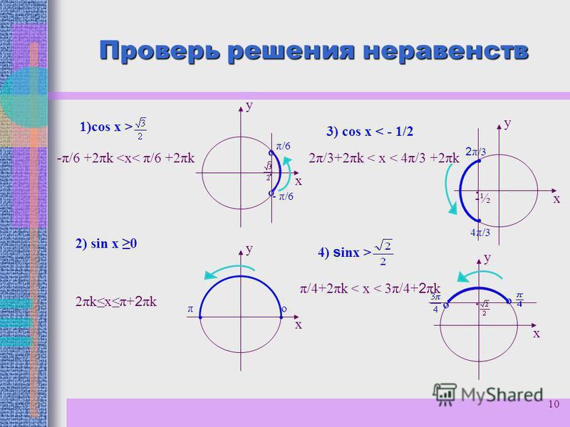 10 Проверь решения неравенств º º 1)cos х > у х 2) sin х 0 у х -π/6 +2πk <х< π/6 +2πk · - π/6 π/6 · · оπ 2πkхπ+2πk2πkхπ+2πk 3) cos х < - 1/2 у х у х · -½-½ 2 π/3 · · 4π/3 2π/3+2πk < х < 4π/3 +2πk 4) s inf > · º º π/4+2πk < х < 3π/4+ 2 πk