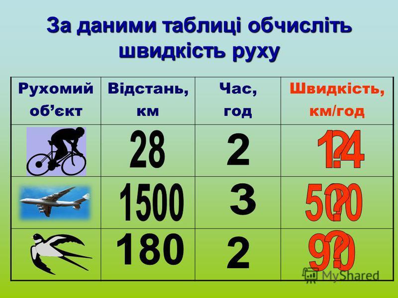 За даними таблиці обчисліть швидкість руху Рухомий обєкт Відстань, км Час, год Швидкість, км/год