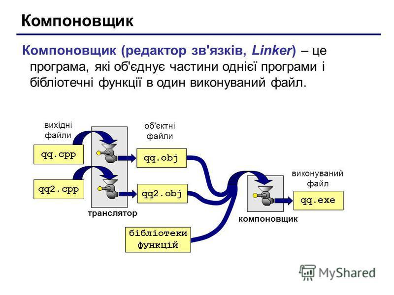 Компоновщик Компоновщик (редактор зв'язків, Linker) – це програма, які об'єднує частини однієї програми і бібліотечні функції в один виконуваний файл. qq.cpp qq2.cpp транслятор вихідні файли об'єктні файли qq.exe виконуваний файл компоновщик qq.obj q