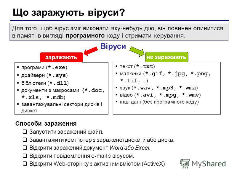 Що заражують віруси? Віруси програми ( *. exe ) драйвери ( *. sys ) бібліотеки ( *. dll ) документи з макросами (*.doc, *.xls, *.mdb ) завантажувальні сектори дисків і дискет заражають не заражають текст ( *.txt ) малюнки ( *.gif, *.jpg, *.png, *.tif