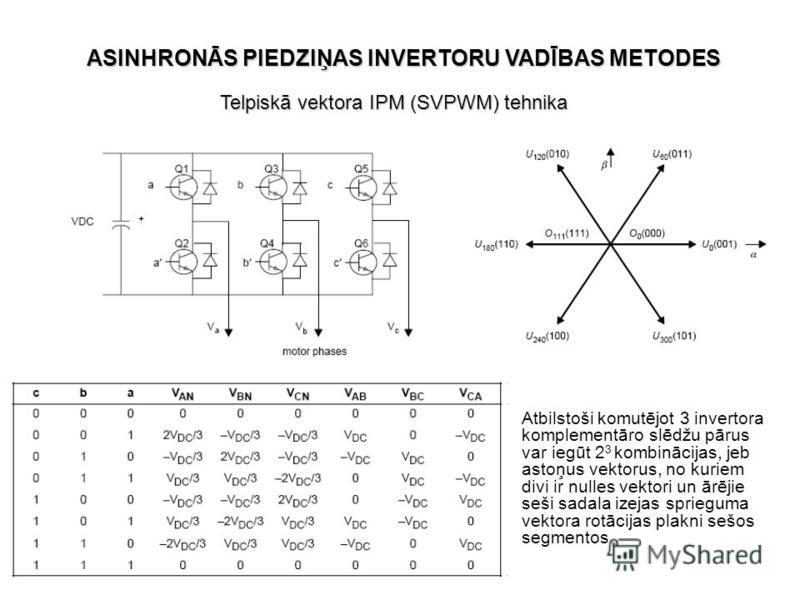 Telpiskā vektora IPM (SVPWM) tehnika ASINHRONĀS PIEDZIŅAS INVERTORU VADĪBAS METODES Atbilstoši komutējot 3 invertora komplementāro slēdžu pārus var iegūt 2 3 kombinācijas, jeb astoņus vektorus, no kuriem divi ir nulles vektori un ārējie seši sadala i