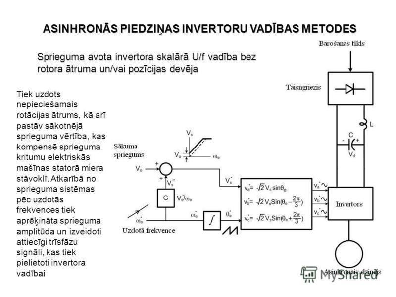 Sprieguma avota invertora skalārā U/f vadība bez rotora ātruma un/vai pozīcijas devēja Tiek uzdots nepieciešamais rotācijas ātrums, kā arī pastāv sākotnējā sprieguma vērtība, kas kompensē sprieguma kritumu elektriskās mašīnas statorā miera stāvoklī.