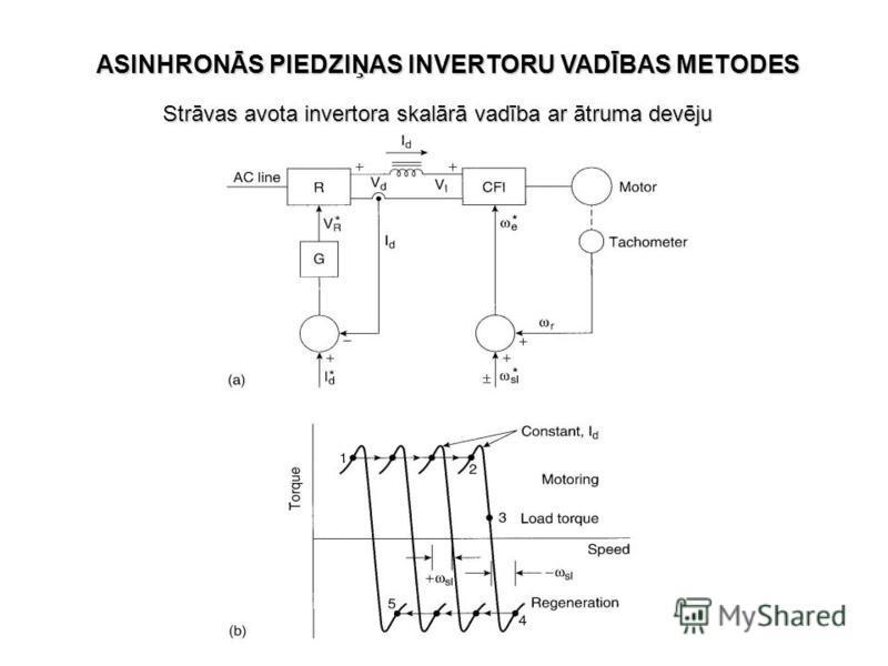 Strāvas avota invertora skalārā vadība ar ātruma devēju ASINHRONĀS PIEDZIŅAS INVERTORU VADĪBAS METODES
