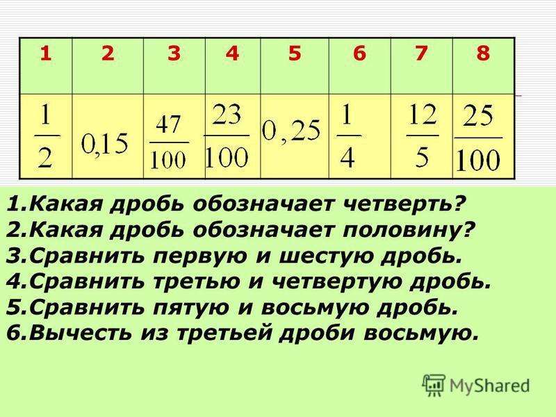 12345678 1. Какая дробь обозначает четверть? 2. Какая дробь обозначает половину? 3. Сравнить первую и шестую дробь. 4. Сравнить третью и четвертую дробь. 5. Сравнить пятую и восьмую дробь. 6. Вычесть из третьей дроби восьмую.