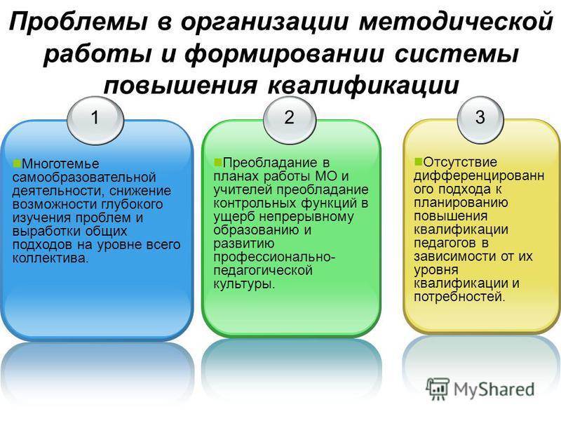 Проблемы в организации методической работы и формировании системы повышения квалификации 1 Многотемье самообразовательной деятельности, снижение возможности глубокого изучения проблем и выработки общих подходов на уровне всего коллектива. 2 Преоблада