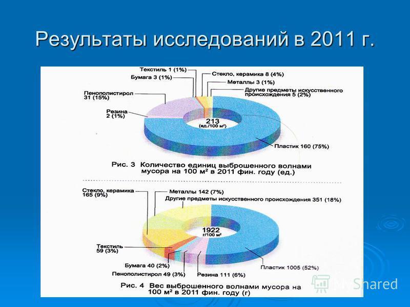 Результаты исследований в 2011 г.