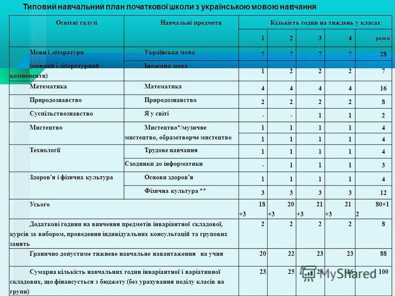 Освітні галузіНавчальні предметиКількість годин на тиждень у класах 1234 разом Мови і літературиУкраїнська мова 777728 (мовний і літературний компоненти) Іноземна мова 12227 Математика 444416 Природознавство 22228 СуспільствознавствоЯ у світі --112 М