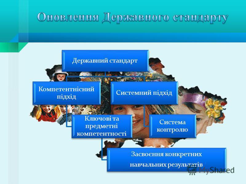 Державний стандарт Системний підхід Система контролю Компетентнісний підхід Ключові та предметні компетентності Засвоєння конкретних навчальних результатів
