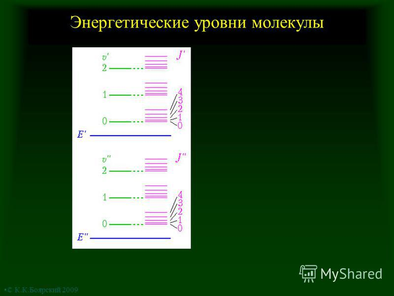 Энергетические уровни молекулы © К.К.Боярский 2009