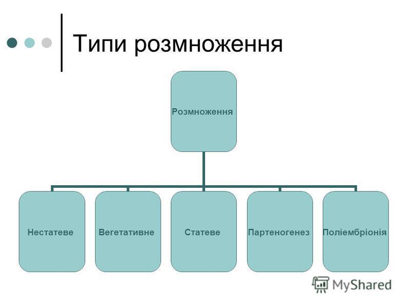 Типи розмноження Розмноження НестатевеВегетативнеСтатевеПартеногенезПоліембріонія