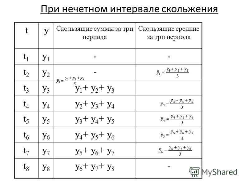 При нечетном интервале скольжения ty Скользящие суммы за три периода Скользящие средние за три периода t1t1 y1y1 -- t2t2 y2y2 - t3t3 y3y3 y 1 + y 2 + y 3 t4t4 y4y4 y 2 + y 3 + y 4 t5t5 y5y5 y 3 + y 4 + y 5 t6t6 y6y6 y 4 + y 5 + y 6 t7t7 y7y7 y 5 + y