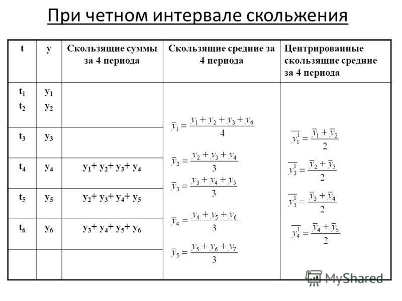 При четном интервале скольжения ty Скользящие суммы за 4 периода Скользящие средние за 4 периода Центрированные скользящие средние за 4 периода t1t2t1t2 y1y2y1y2 t3t3 y3y3 t4t4 y4y4 y 1 + y 2 + y 3 + y 4 t5t5 y5y5 y 2 + y 3 + y 4 + y 5 t6t6 y6y6 y 3