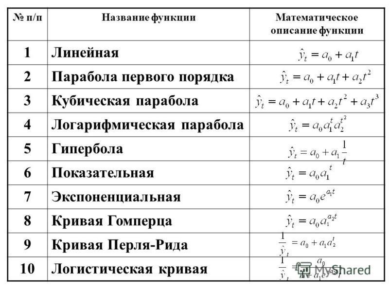 п/п Название функции Математическое описание функции 1Линейная 2Парабола первого порядка 3Кубическая парабола 4Логарифмическая парабола 5Гипербола 6Показательная 7Экспоненциальная 8Кривая Гомперца 9Кривая Перля-Рида 10Логистическая кривая