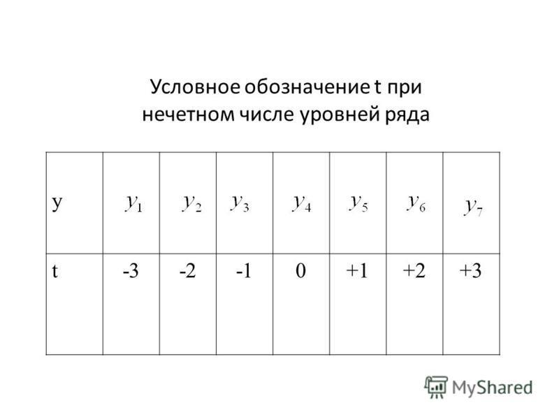 Условное обозначение t при нечетном числе уровней ряда y t-3-20+1+2+3