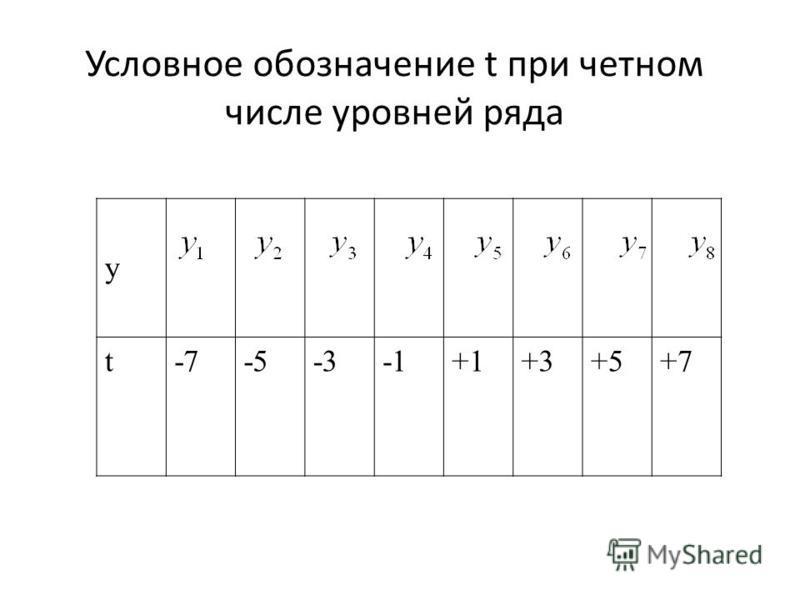 Условное обозначение t при четном числе уровней ряда y t-7-5-3+1+3+5+7