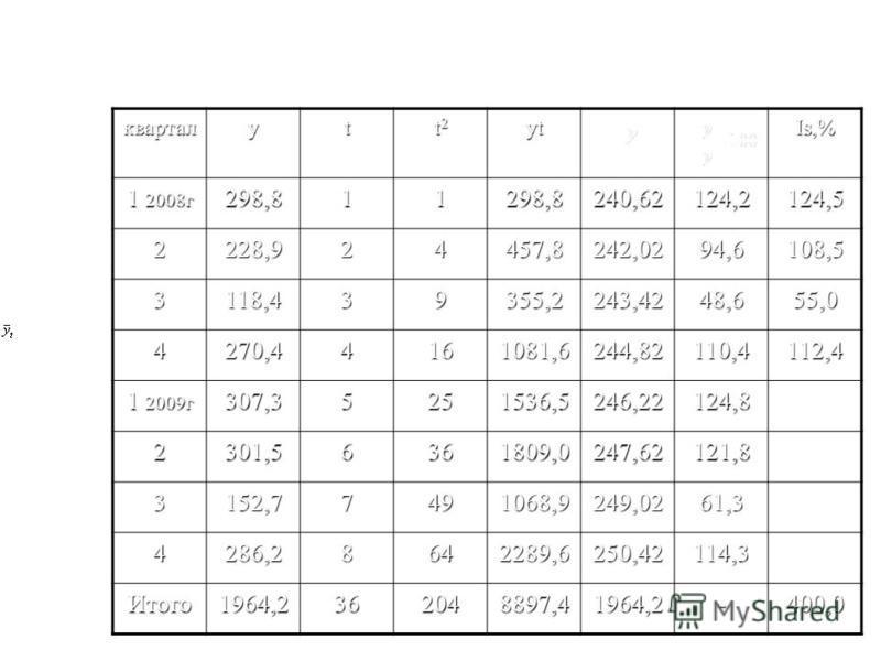 Например: кварталyt t2t2t2t2yt Is,% 1 2008 г 298,811298,8240,62124,2124,5 2228,924457,8242,0294,6108,5 3118,439355,2243,4248,655,0 4270,44161081,6244,82110,4112,4 1 2009 г 307,35251536,5246,22124,8 2301,56361809,0247,62121,8 3152,77491068,9249,0261,3
