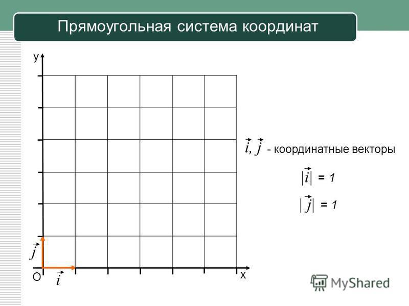Прямоугольная система координат О у х i j - координатные векторы i, j |i| = 1 | j| = 1