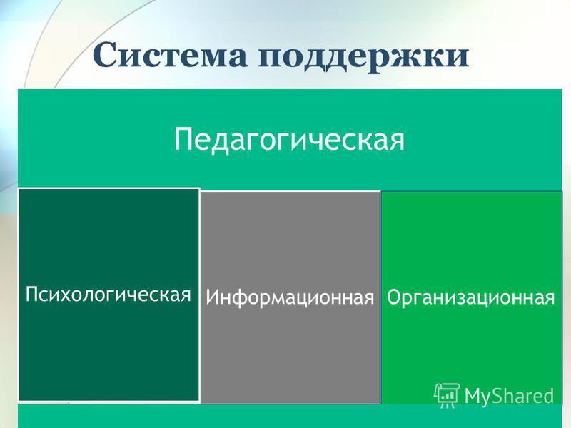 Система поддержки Педагогическая Психологическая Информационная Организационная