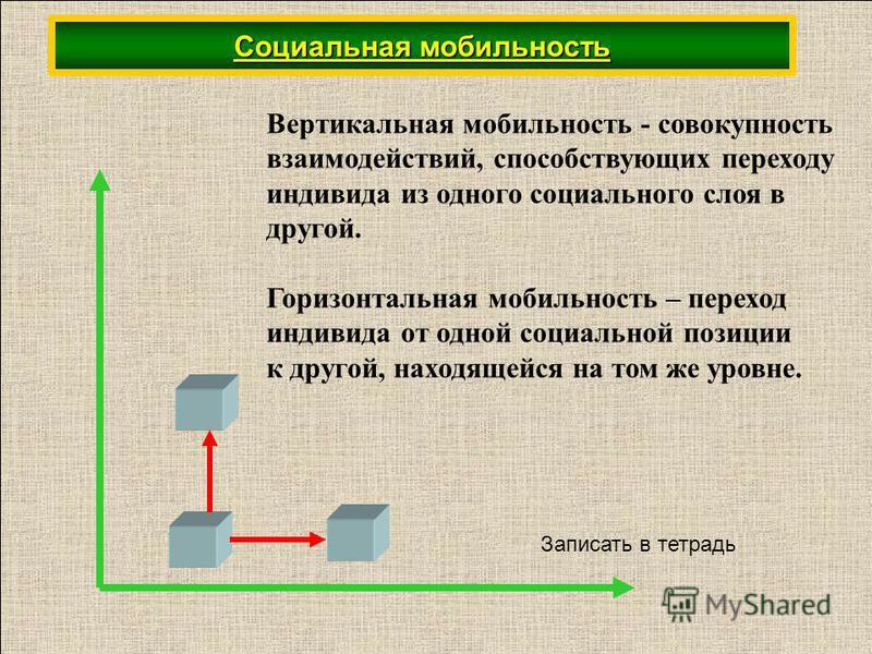 Вертикальная мобильность - совокупность взаимодействий, способствующих переходу индивида из одного социального слоя в другой. Горизонтальная мобильность – переход индивида от одной социальной позиции к другой, находящейся на том же уровне. Записать в