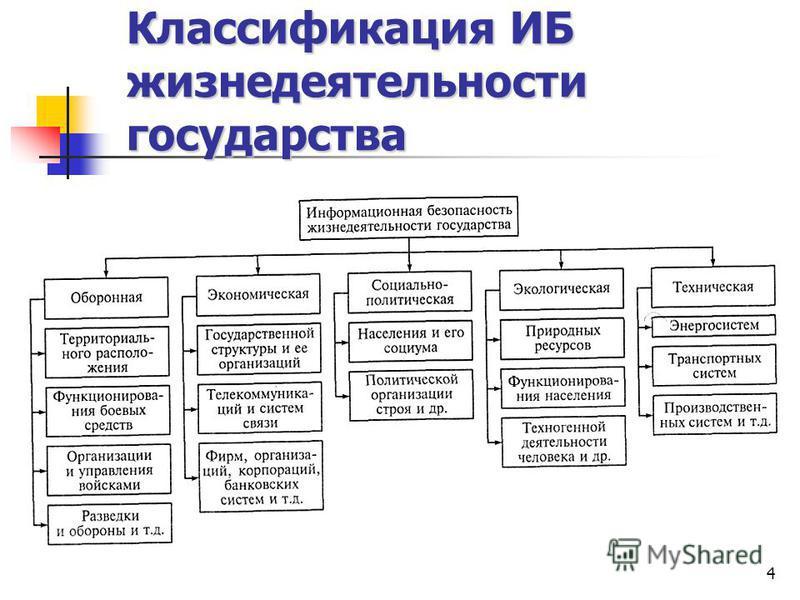 4 Классификация ИБ жизнедеятельности государства