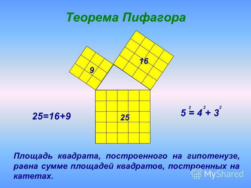 Теорема Пифагора 25=16+9 5 = 4 + 3 2 22 9 25 16 Площадь квадрата, построенного на гипотенузе, равна сумме площадей квадратов, построенных на катетах.