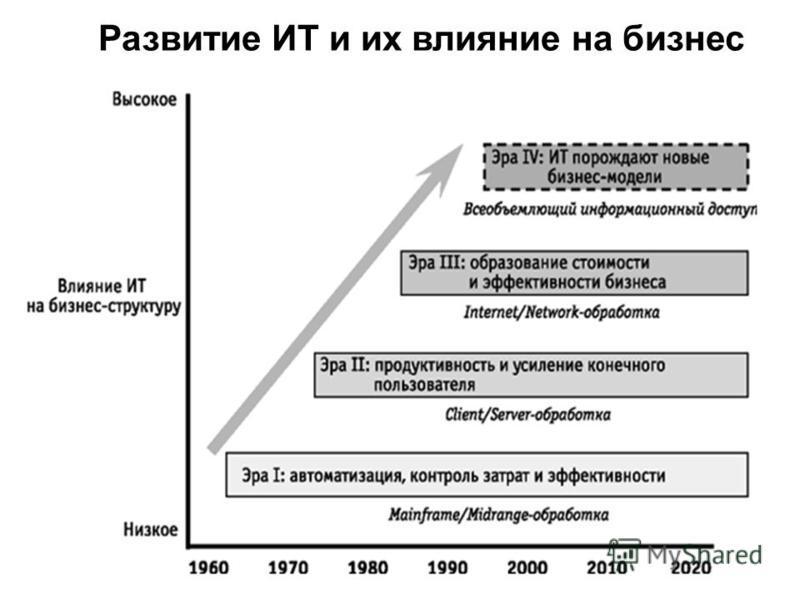 Развитие ИТ и их влияние на бизнес