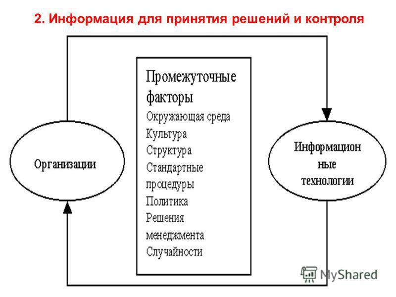 2. Информация для принятия решений и контроля