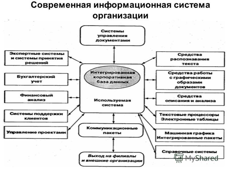 Современная информационная система организации