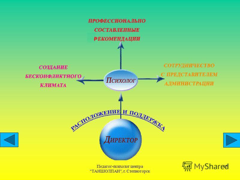 Педагог-психолог центра ТАНШОЛПАН, г. Степногорск 15