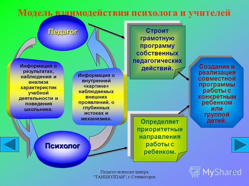 Педагог-психолог центра
