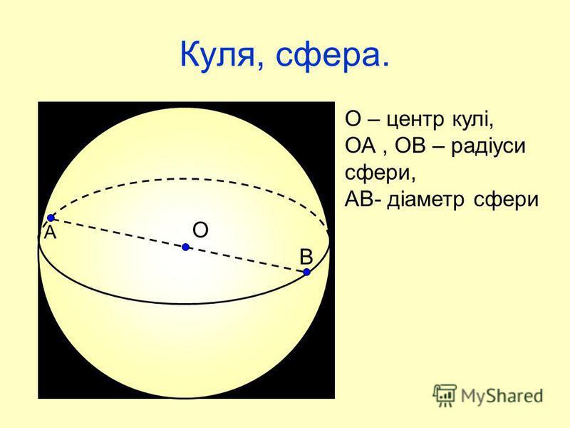 Куля, сфера. О A В О – центр кулі, ОА, ОВ – радіуси сфери, АВ- діаметр сфери