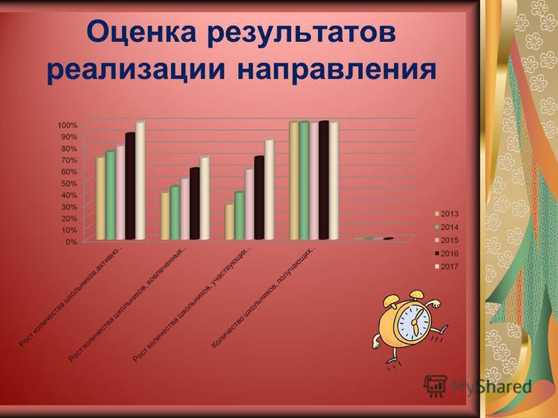 Оценка результатов реализации направления