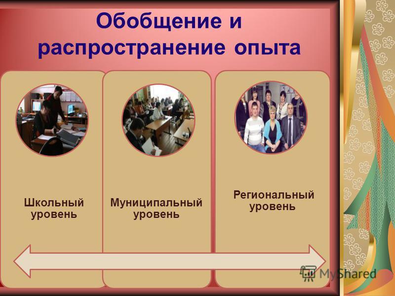 Обобщение и распространение опыта Школьный уровень Муниципальный уровень Региональный уровень