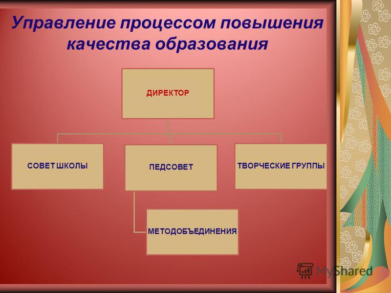 Управление процессом повышения качества образования ДИРЕКТОР СОВЕТ ШКОЛЫ ПЕДСОВЕТ МЕТОДОБЪЕДИНЕНИЯ ТВОРЧЕСКИЕ ГРУППЫ