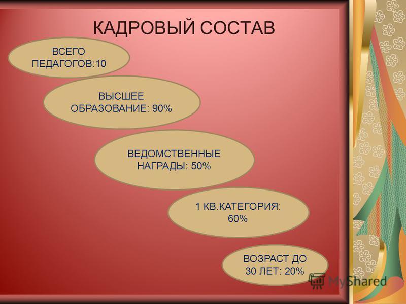 КАДРОВЫЙ СОСТАВ ВСЕГО ПЕДАГОГОВ:10 1 КВ.КАТЕГОРИЯ: 60% ВЫСШЕЕ ОБРАЗОВАНИЕ: 90% ВОЗРАСТ ДО 30 ЛЕТ: 20% ВЕДОМСТВЕННЫЕ НАГРАДЫ: 50%