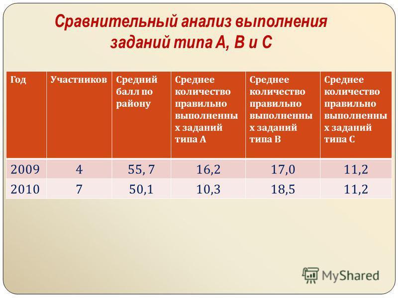 Сравнительный анализ выполнения заданий типа A, B и C Год УчастниковСредний балл по району Среднее количество правильно выполненных заданий типа А Среднее количество правильно выполненных заданий типа В Среднее количество правильно выполненных задани