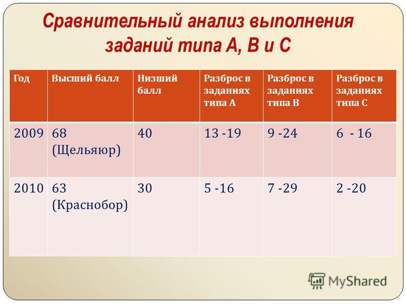 Сравнительный анализ выполнения заданий типа A, B и C Год Высший балл Низший балл Разброс в заданиях типа А Разброс в заданиях типа В Разброс в заданиях типа С 200968 ( Щельяюр ) 4013 -199 -246 - 16 201063 ( Краснобор ) 305 -167 -292 -20