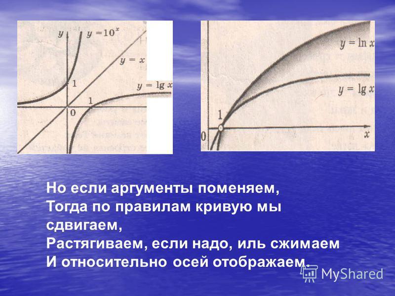 Но если аргументы поменяем, Тогда по правилам кривую мы сдвигаем, Растягиваем, если надо, иль сжимаем И относительно осей отображаем.