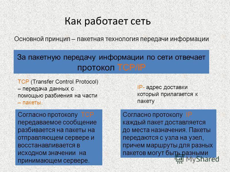 Основной принцип – пакетная технология передачи информации Как работает сеть За пакетную передачу информации по сети отвечает протокол TCP/IP TCP (Transfer Control Protocol) – передача данных с помощью разбиения на части – пакеты. Согласно протоколу