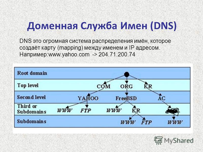 Доменная Служба Имен (DNS) DNS это огромная система распределения имён, которое создаёт карту (mapping) между именем и IP адресом. Например:www.yahoo.com -> 204.71.200.74