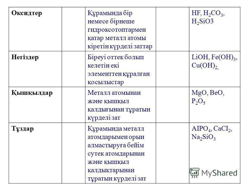 ОксидтерҚұрамында бір немесе бірнеше гидроксотоптармен қатар металл атомы кіретін күрделі заттар HF, H 2 CO 3, H 2 SiO3 НегіздерБіреуі оттек болып келетін екі элементтен құралған қосылыстар LiOH, Fe(OH) 3, Cu(OH) 2, ҚышқылдарМеталл атомынан және қышқ