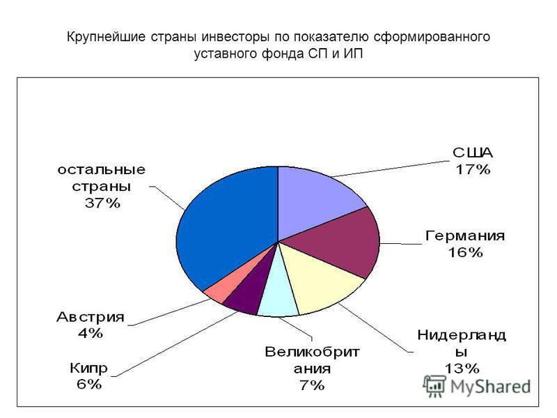 Крупнейшие страны инвесторы по показателю сформированного уставного фонда СП и ИП