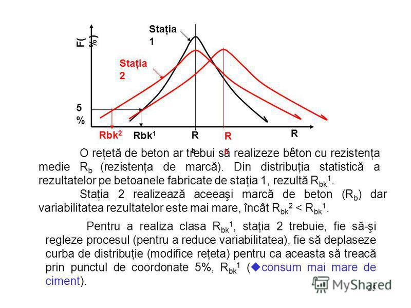 25 RcRc F( %) RbRb Staţia 1 Rbk 1 5%5% O reţetă de beton ar trebui să realizeze beton cu rezistenţa medie R b (rezistenţa de marcă). Din distribuţia statistică a rezultatelor pe betoanele fabricate de staţia 1, rezultă R bk 1. Staţia 2 Rbk 2 Staţia 2