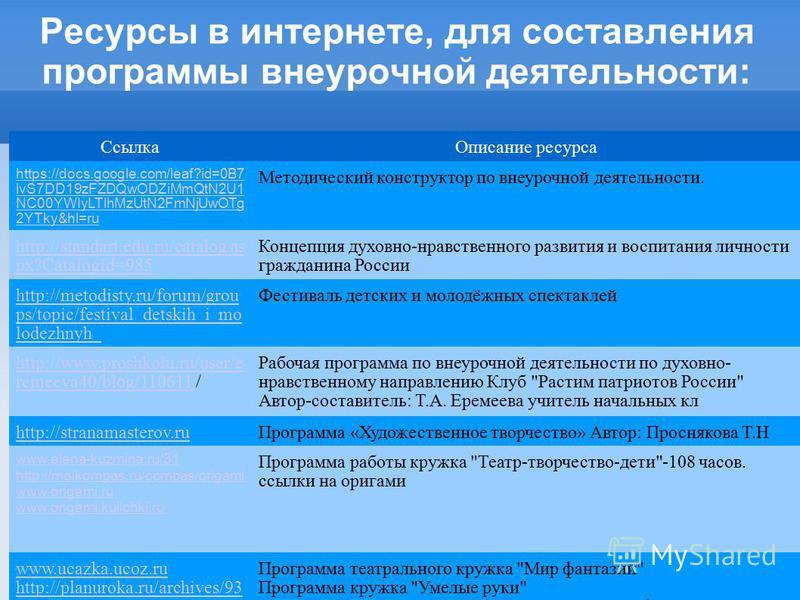 Ресурсы в интернете, для составления программы внеурочной деятельности: Ссылка Описание ресурса https://docs.google.com/leaf?id=0B7 lvS7DD19zFZDQwODZiMmQtN2U1 NC00YWIyLTlhMzUtN2FmNjUwOTg 2YTky&hl=ru Методический конструктор по внеурочной деятельности