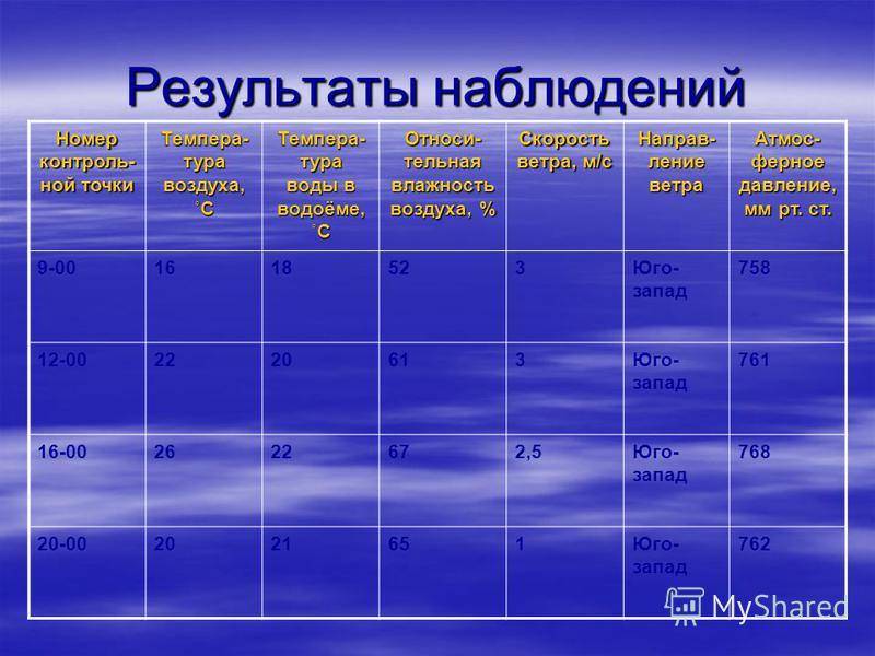 Результаты наблюдений Номер контроль- ной точки Темпера- тура воздуха, ˚С Темпера- тура воды в водоёме, ˚С Относи- тельная влажность воздуха, % Скорость ветра, м/с Направ- ление ветра Атмос- ферное давление, мм рт. ст. 9-001618523Юго- запад 758 12-00
