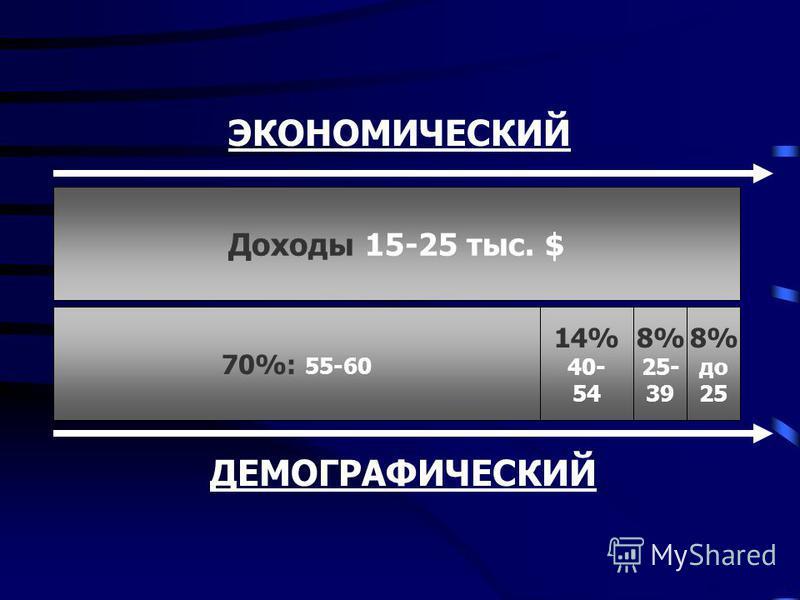 ЭКОНОМИЧЕСКИЙ Доходы 15-25 тыс. $ 70%: 55-60 ДЕМОГРАФИЧЕСКИЙ 14% 40- 54 8% до 25 8% 25- 39