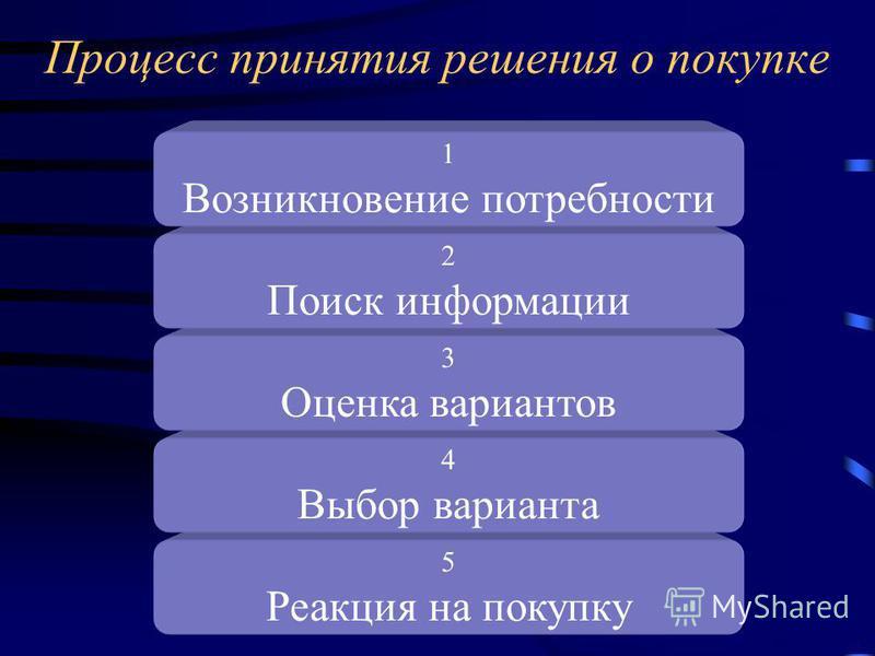 5 Реакция на покупку 4 Выбор варианта 3 Оценка вариантов Процесс принятия решения о покупке 2 Поиск информации 1 Возникновение потребности