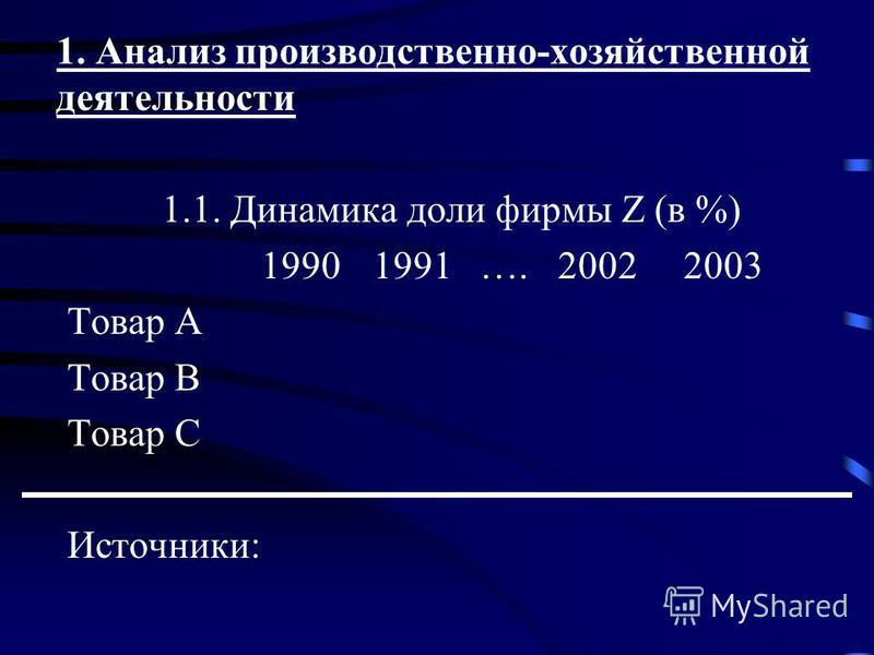 1. Анализ производственно-хозяйственной деятельности 1.1. Динамика доли фирмы Z (в %) 19901991 …. 2002 2003 Товар А Товар B Товар С Источники: