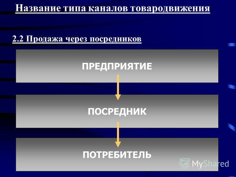 Название типа каналов товародвижения 2.2 Продажа через посредников ПРЕДПРИЯТИЕ ПОСРЕДНИК ПОТРЕБИТЕЛЬ